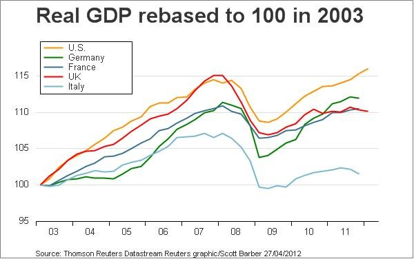 Real GDP rebased to 100 in 2003