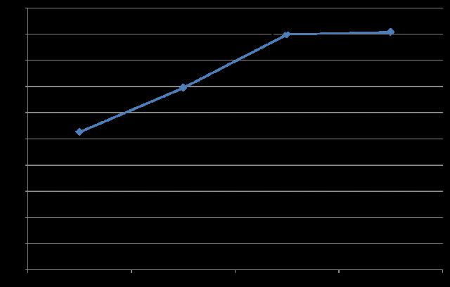Trend di comparizione dell'aderente (21 marzo-30 aprile 2012)