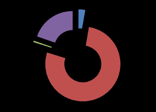 Categorie della mediazione (21 marzo-31 marzo 2012)