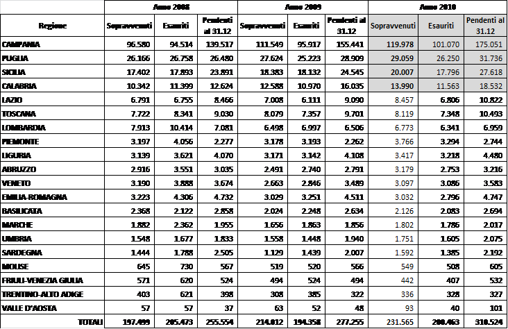 Risarcimento danni alla circolazione - Movimento dei procedimenti anni 2008-2010